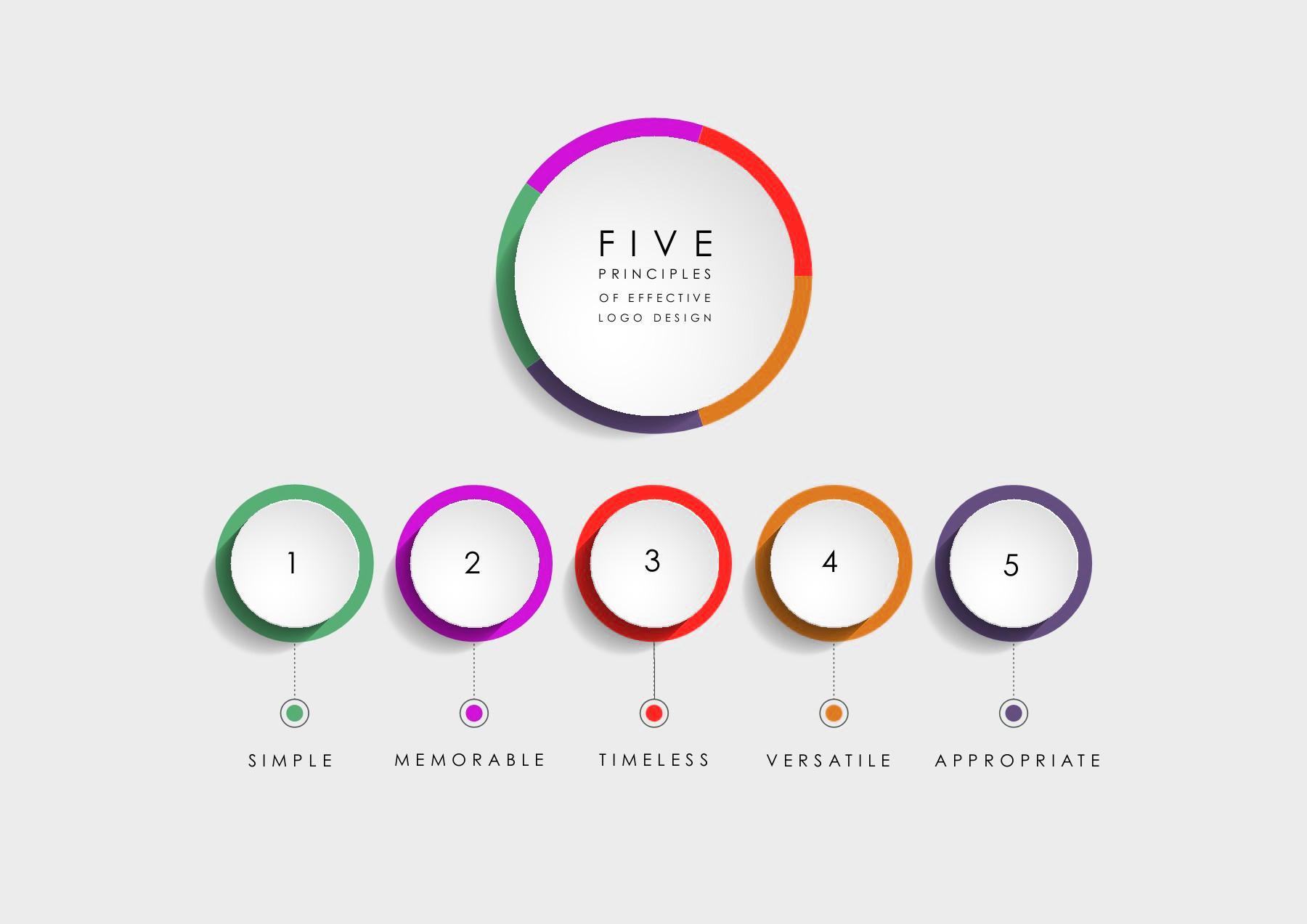 What Are The 5 Principles Of Effective Logo Design Verzex Digital Services Network,Repair Concrete Front Steps Design Ideas